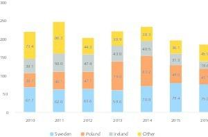 "<div class=""bildtext"">14 EU Blei-Produktionsmengen • Lead production quantities in the EU</div>"