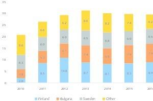 6EU Gold-Produktionsmengen • Gold production quantities in the EU