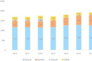 7EU Silber-Produktionsmengen • Silver production quantities in the EU