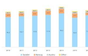 1EU Fe-Produktionsmengen • Fe production quantities in the EU