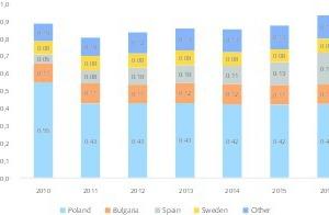 "<div class=""bildtext"">12 EU Kupfer-Produktionsmengen • Copper production quantities in the EU</div>"