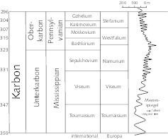 "<div class=""bildtext"">8 Meeresspiegelschwankungen im Karbon [33, S. 168] # Fluctuations in sea level during the Carboniferous [33, p. 168]</div>"