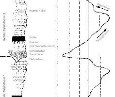 """<div class=""""bildtext"""">9 Zyklische Sedimentation in subvariszischer Saumsenke [33, S. 174] # Cyclical sedimentation in subvariscan foredeep [33, p. 174]</div>"""