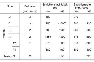"""<div class=""""bildtext"""">7 Absenkungsraten im südöstlichen und nordwestlichen Teil des Ruhrgebietes (kompaktiert) [9, S. 28] # Subsidence rates in the south-east and north-west part of the Ruhr (compacted) [9, p. 28]</div>"""