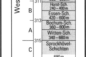 "<div class=""bildtext"">10 Stratigraphie (Karbon, Ruhrbecken) [9, S. 31]<br />Stratigraphy (Carboniferous, Ruhr Basin) [9, p. 31]</div>"