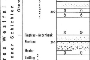 "<div class=""bildtext"">12b Stratigraphie und Flöze [16, S. 120]<br />Stratigraphy and seams [16, p. 120] </div>"