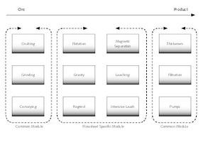 """<div class=""""bildtext"""">1 Konzept einer modularen, mobilen Aufbereitung (allgemeine Darstellung) # Concept of modular mobile processing (Generalisation)</div>"""
