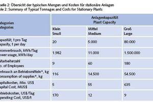 """<div class=""""bildtext"""">Tabelle 2: Übersicht der typischen Mengen und Kosten für stationäre Anlagen</div> <span class=""""bildquelle"""">*Brennstoff, Brech-/Mahlkörper, Kalk, Sammler und Flockungsmittel (basierend auf einem produzierten Erzkonzentrat)</span> <span class=""""bildquelle""""><br /></span> <span class=""""bildquelle"""">Table 2: Summary of Typical Tonnages and Costs for Stationary Plants</span> <span class=""""bildquelle"""">* Fuel, crushing/grinding media, lime, collector and flocculants (based on one mineral<br />concentrate being produced)<br /></span> <span class=""""bildquelle"""">*Fuel, crushing/grinding media, lime, collector and flocculants (based on one mineral concentrate being produced)</span> <div class=""""bildtext""""><br /></div>"""