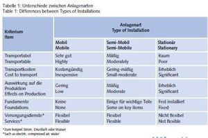 "<div class=""bildtext"">Tabelle 1: Unterschiede zwischen Anlagenarten<br />Table 1: Differences between Types of Installations</div>"