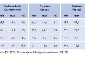 "<div class=""bildtext"">28 Anteil Lithotypen in Kohlenarten [%] [27] # Percentage of lithotypes in coal ranks [%] [27]</div>"