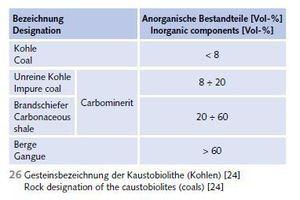 """<div class=""""bildtext"""">26 Gesteinsbezeichnung der Kaustobiolithe (Kohlen) [24] # Mineral designation of the caustobiolites (coals) [24]</div>"""