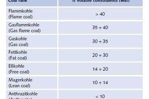 """<div class=""""bildtext"""">27 Kohlenarten # Coal ranks </div>"""