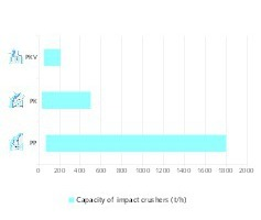 """<div class=""""bildtext"""">4 Kapazitäten von thyssenkrupp Prallbrechern<br />Capacities of thyssenkrupp impact crushers</div>"""