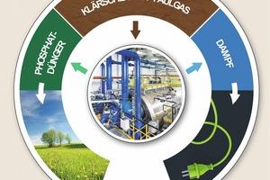 """<div class=""""bildtext"""">Verwertung von Klärschlamm<br />Reprocessing of sewage sludge</div>"""