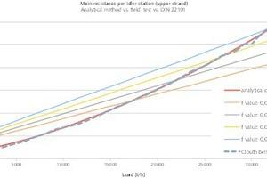 """<div class=""""bildtext"""">3 Mit verschiedenen geschätzten f-Werten errechneter Hauptwiderstand im Vergleich zu Messungen an einem Messtraggerüst nach [3] und einem analytischen Berechnungsverfahren<br />&nbsp;# Main resistance calculated with different estimated f-values compared to measurements on a test rig according to Geesman (2001) and an analytical calculation method</div>"""