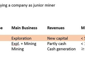 "<div class=""bildtext"">1 Klassifizierung von Minenunternehmen • Classification of mining companies</div>"
