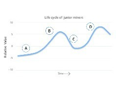 "<div class=""bildtext"">2 Typische Lebenskurve eines Junior Miners • Typical life curve of a junior miner</div>"