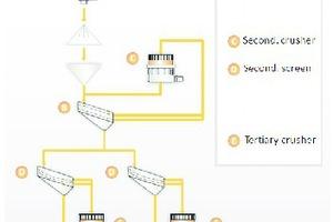 """<div class=""""bildtext"""">3 Brecher-/Siebkreislauf • Crusher/screen circuit</div>"""