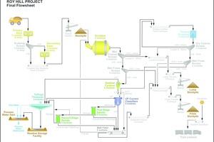 """<div class=""""bildtext"""">8 Fließbild Eisenerzaufbereitung • Flowsheet of iron ore beneficiation plant </div>"""