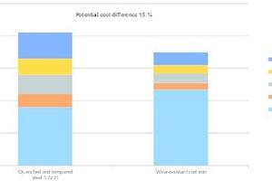 """<div class=""""bildtext"""">6 Erfahrungswerte bezüglich der Kostenfaktoren bei der Verwendung von Stahl (links) im Vergleich zu Verschleißguss • Empirical values for cost factors when comparing the use of steels (left) against using wear resistant cast iron</div>"""