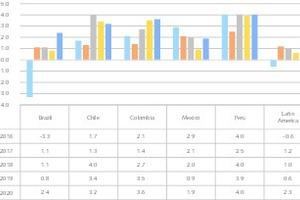 """<div class=""""bildtext"""">1 Wirtschaftswachstum ausgewählter Länder • Economic growth of selected countries</div>"""