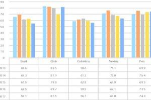 """<div class=""""bildtext"""">2 Attraktivitätsindex für Minenländer • Attractiveness index for mining countries</div>"""