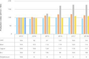 "<div class=""bildtext"">19 Fördermengenentwicklung in Peru • Development of mining output in Peru</div>"