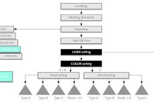 """<div class=""""bildtext"""">2 Sortierprozess bei Mikroman • Sorting process at Mikroman </div>"""