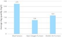 "<div class=""bildtext"">3 Schlackeanteile bei den Stahlverfahren • Amounts of slag produced in the steel process</div>"