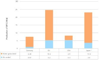 """<div class=""""bildtext"""">6 Anteil von granulierter Hochofenschlacke • Proportion of granulated blast furnace slag</div>"""