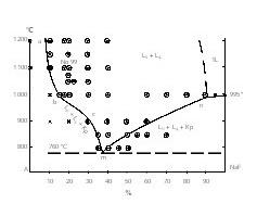 """<div class=""""bildtext"""">5 Polytermischer Schnitt """"A– NaF"""": 1:<irfontsize style=""""font-size: 6.000000pt;""""></irfontsize>zwei unmischbare <irspacing style=""""letter-spacing: -0.008em;"""">Schmelzen 2L (Lsi– Silikaten-schmelze, Lp– Phosphatsalzschmelze); </irspacing>2:1 Schmelze 1L; 3:U– Sinter (K +2L);99– Punkte, für die Mikrosondanalysen gemacht wurden • Polythermal section """"A– NaF"""": 1:<irfontsize style=""""font-size: 6.000000pt;""""></irfontsize>two non-miscible melts 2L (Lsi– silicate melt, Lp– phosphate salt melt); 2:1 melt 1L; 3:U– sinter (K +2L);99– points for which microprobe analysis were performed</div>"""