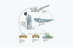 """<div class=""""bildtext"""">1 Lösungen für das Asphaltrecycling aus einer Hand&nbsp;– mit einer optimalen Prozesskette lässt sich das Asphaltrecycling wirtschaftlich und nachhaltig steigern • Solutions for asphalt recycling from a single source – an ideal process chain makes it possible to increase the cost-effectiveness and sustainability of asphalt recycling</div>"""