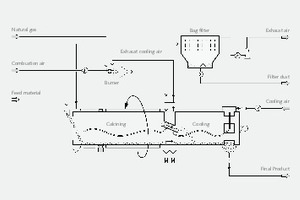 "<div class=""bildtext"">6 Schematisierte Darstellung eines TK-D mit Gegenstrom-Kalzinierung bei Verwendung der vorgewärmten Kühlerabluft im Brenner • Diagram showing a TK-D dryer/cooler with a counter-current calcining and the use of preheated exhaust air from the cooler in the burner</div>"