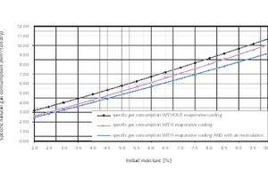 """<div class=""""bildtext"""">11 Veranschaulichung des spezifischen Brennstoffbedarfes einer Trocken-Kühltrommel TK-D in Abhängigkeit von der Produktfeuchte (Beispiel Sandtrocknung mit Oberflächenfeuchte) • Graph of the specific fuel requirement of a TK-D rotary drum dryer/cooler as a function of the product moisture (example of drying surface-moist sand)</div>"""