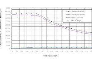 """<div class=""""bildtext"""">10 Veranschaulichung der Feststoff- und Wasserverdampfungsleistung einer Trocken-Kühltrommel TK-D in Abhängigkeit von der Produktfeuchte (Beispiel Sandtrocknung mit Oberflächenfeuchte) • Graph of the solids capacity and water evaporating capacity of the TK-D rotary drum dryer/cooler as a function of the product moisture (example of drying surface-moist sand)</div>"""