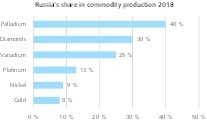 "<div class=""bildtext"">3 Russlands Anteil an der Produktion ausgewählter Rohstoffe • Russia's share in the production of selected commodities</div>"