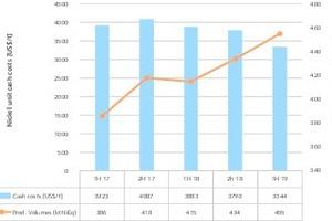 """<div class=""""bildtext"""">12 Produktionsentwicklung und Kosten • Production volume trend and costs</div>"""