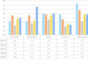 "<div class=""bildtext"">2 Reales BIP Wachstum • Real GDP growth</div>"