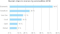 "<div class=""bildtext"">4 Russlands Anteil an weltweiten Reserven • Russia's share of global commodity reserves</div>"