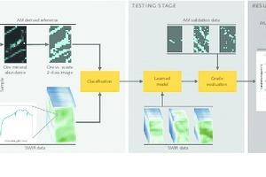 """<div class=""""bildtext"""">4 Fließbild zum Maschinellen Lernen (ML). Erläuterung im Text • Flowchart concerning machine learning (ML). Explanation in the text</div>"""