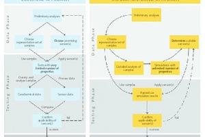 "<div class=""bildtext"">2 Fließbild des klassischen Ansatzes (links) und Fließbild des simulationsbasierten Ansatzes (rechts). Erläuterung im Text • Flowchart showing a classical approach (left) and flowchart of the simulation-based approach (right). Explanation in the text<br /> </div>"