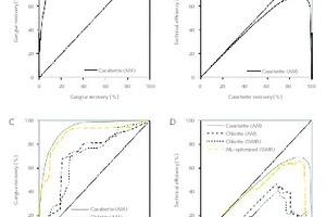 """<div class=""""bildtext"""">8 Fürstenau-II-Diagramm (A) und Trennungsgradkurve (B) des Sortierparameters Kassiteritgehalt (AM); Fürstenau-II-Diagramm (C) und Trennungsgradkurve (D) des Chloritgehalts aus AM-Daten, des Chloritgehalts aus SWIR-Daten und mit ML-optimierter Wertstoffvorhersage (SWIR) • Fürstenau-II diagram (A) and upgrading curve (B) of the sorting parameter cassiterite content (AM); Fürstenau II diagram (C) and upgrading (D) of the chlorite content from AM data, the chlorite content from SWIR data and with ML-optimized recoverables prediction (SWIR)</div>"""