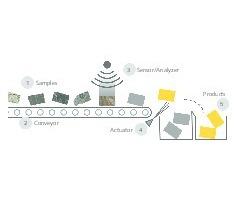 """<div class=""""bildtext"""">1 Schematische Darstellung eines Bandsortierers (modifiziert nach [5]). Einzelne Partikel (1) werden auf einem Förderband (2) vereinzelt und von einem Sensor (3) gemessen. Eine elektronische Auswerteeinheit wertet die Informationen aus und leitet sie an die Ejektordüse (Aktuator) (4) weiter, der das Material durch einen gezielten Luftstoß in ein wertstoffreiches und ein wertstoffarmes Produkt (5) trennt • Schematic showing a belt sorter (modified according to [5]). Individual particles (1) are spread out on a belt conveyer (2) and measured by a sensor (3). An electronic evaluation unit evaluates the information and transmits corresponding signals to the ejector jet (actuator) (4), which separates the material with a selective blast of air into a high-recoverables and a low-recoverables product (5)<br /> </div>"""