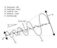 "<div class=""bildtext"">1 Operating principle of DF screening machines</div>"