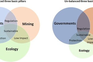 """<div class=""""bildtext"""">1 Triangle of conflicting priorities in raw materials production<br /> </div>"""