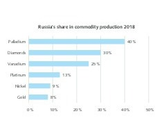 """<div class=""""bildtext"""">7 Russia's share in raw material extraction</div>"""