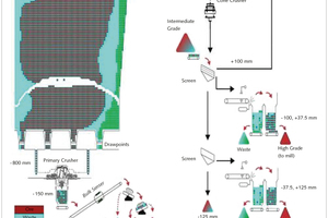 """<div class=""""bildtext"""">4 New Afton ore sorting stages proposed by Nadolski et al. (2018a) </div>"""