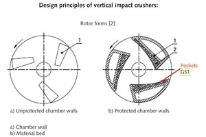 """<div class=""""bildtext"""">3 Rotor forms in a vertical impact crusher [2]</div>"""
