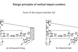 """<div class=""""bildtext"""">5 Schematic showing the impact chamber geometry in the vertical impact crusher [2]</div>"""