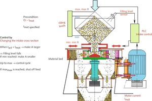 """<div class=""""bildtext"""">6 Operating principle of the load-driven hydraulic intake control</div>"""